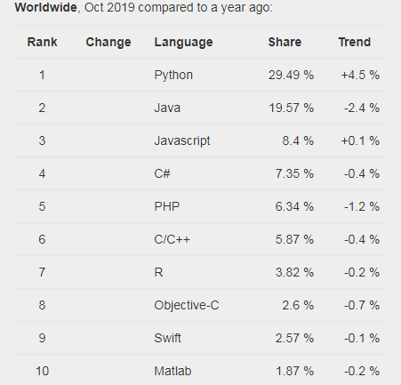 popularity of Programming Language Index